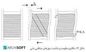 ساخت و ساز خشک و کناف